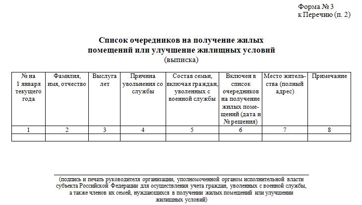список очередников на получение жилых помещений