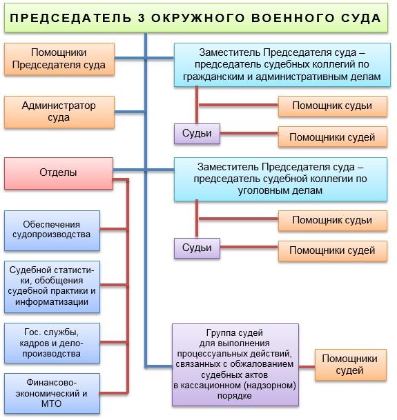 Структура окружного военного суда